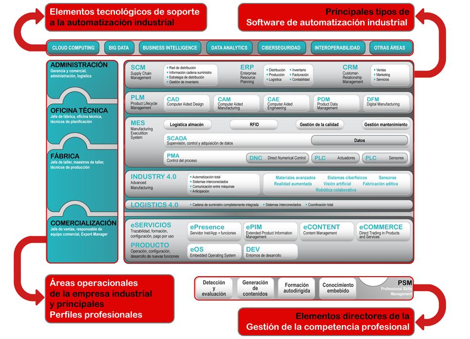 Elementos principales de EIKT Atlas