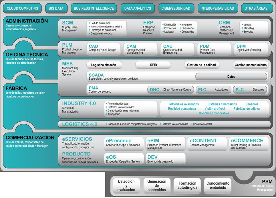 EIKT Atlas, un mapa de referencia para el software industrial